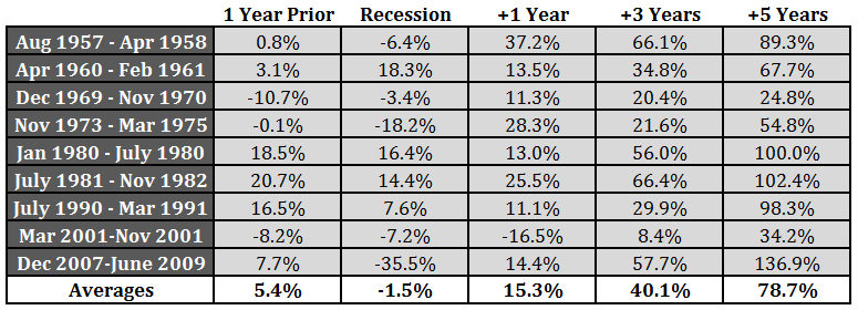 Recession Performance.png