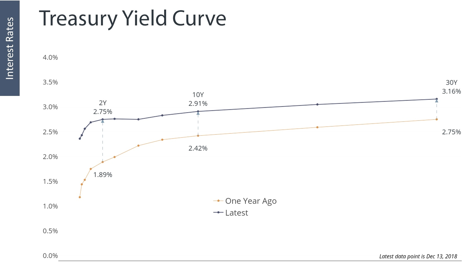 Treasury%2BYield%2BCurve.jpg