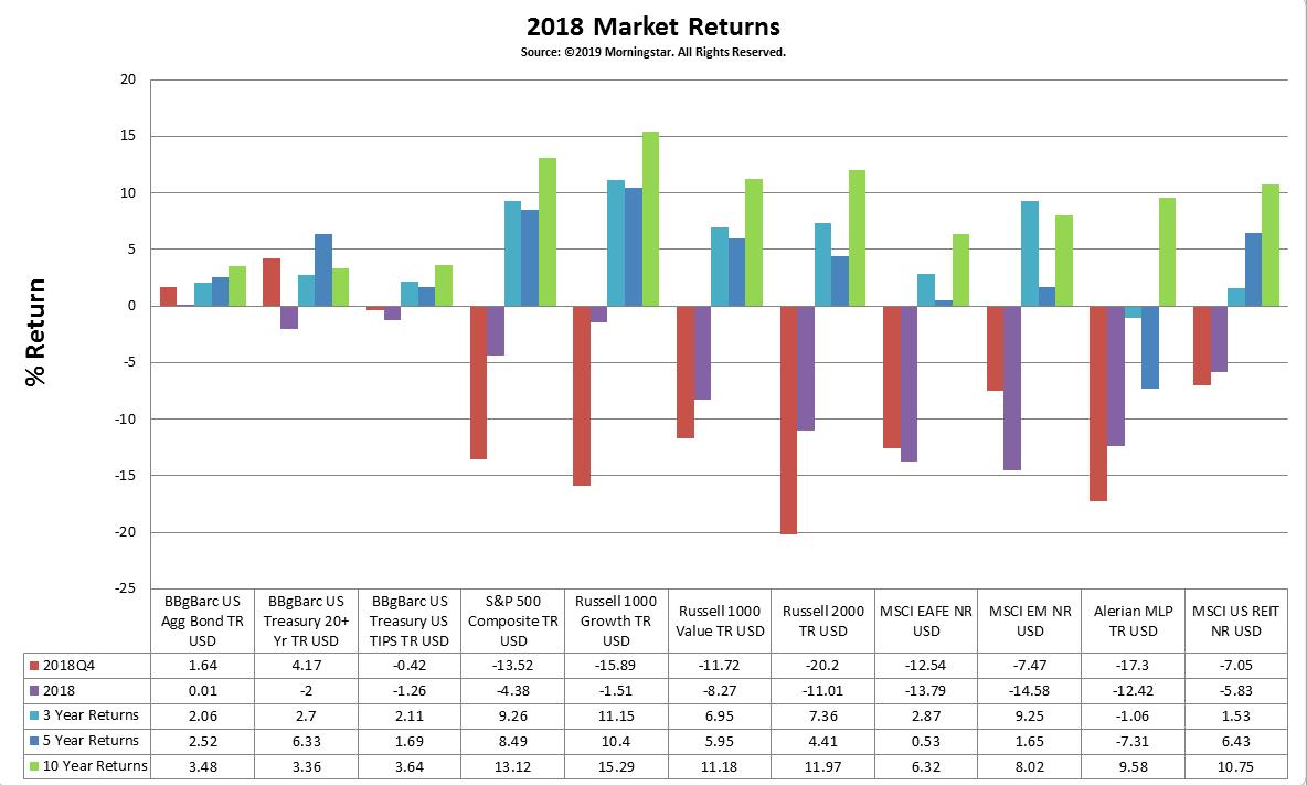 2018 Market Returns.png