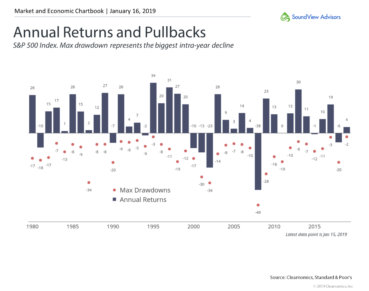 Annual Returns and Pullbacks 2.png