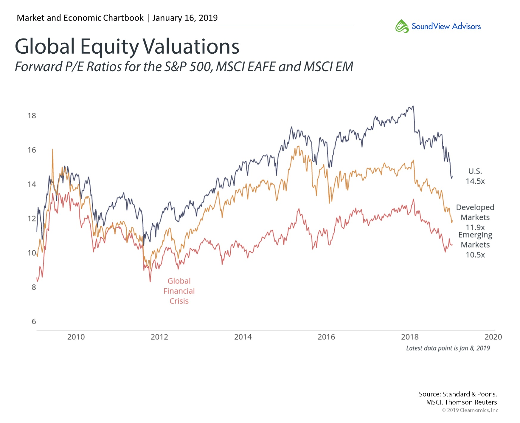 Global+Equity+Valuations.jpg