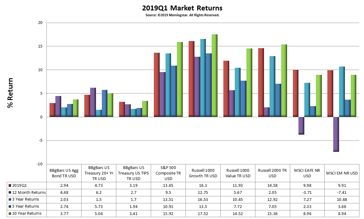 2019Q1 Market Returns.png