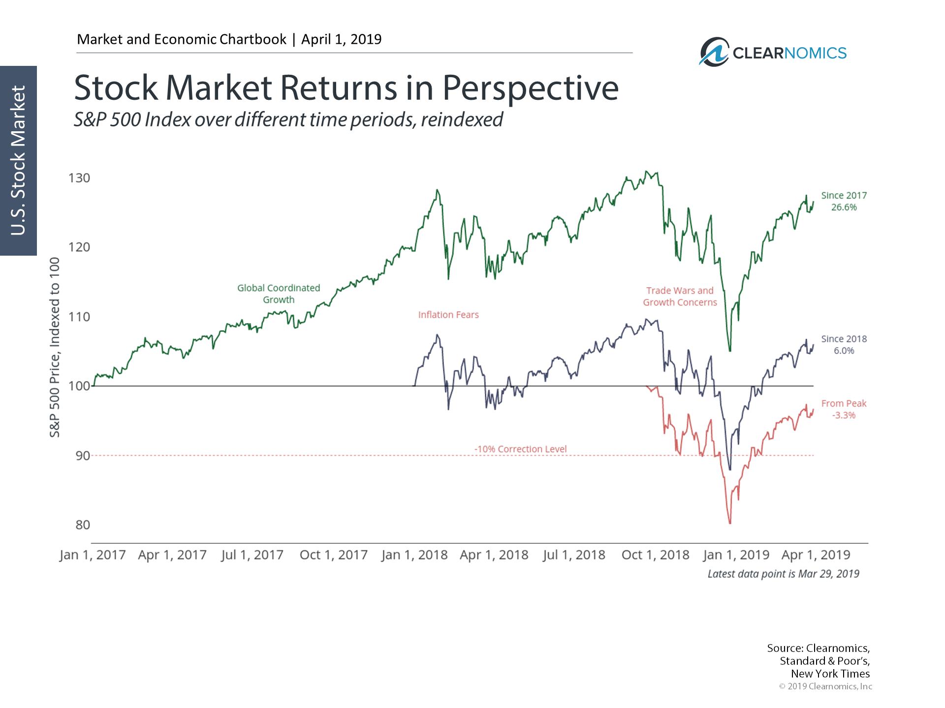Stock Market Returns in Perspective.png