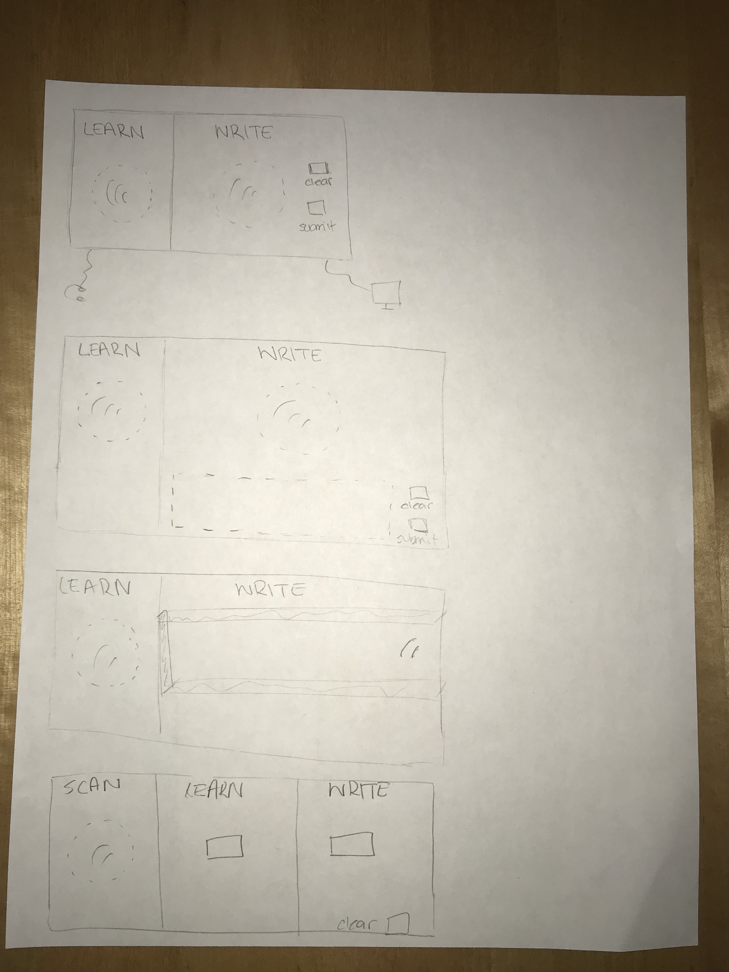 Figure 7 : Board Brainstorm