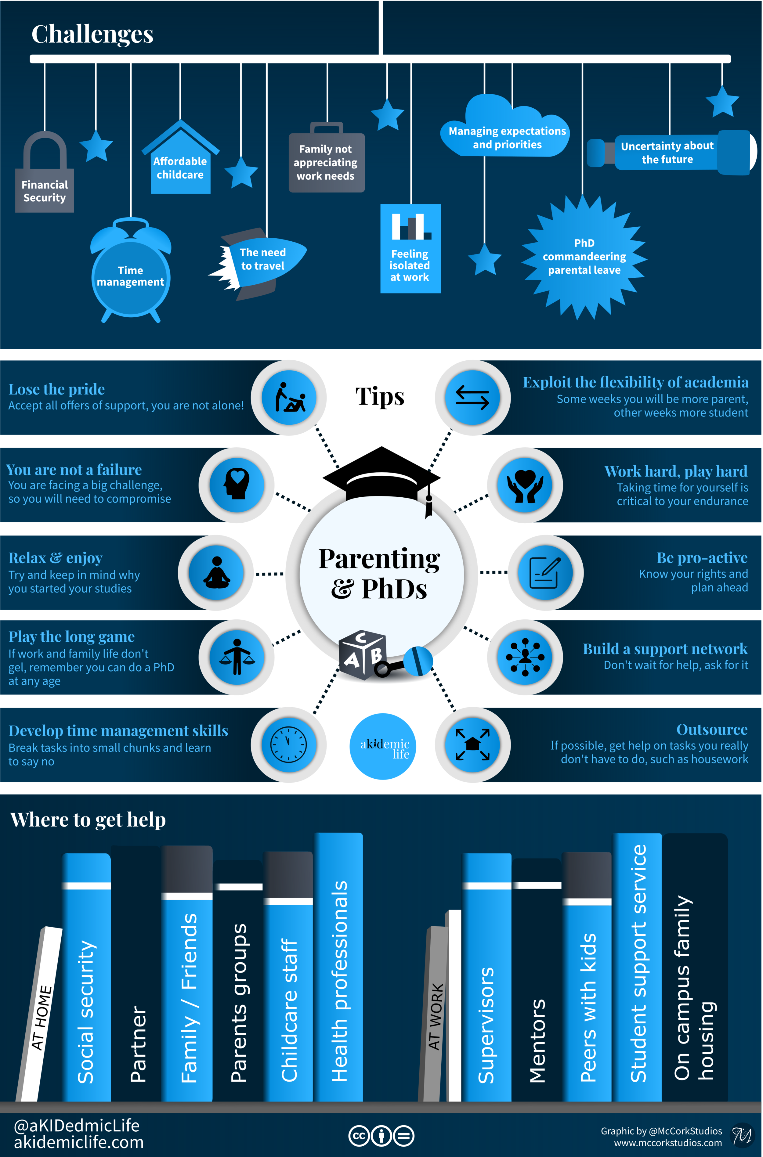 infographic on parenting at graduate school
