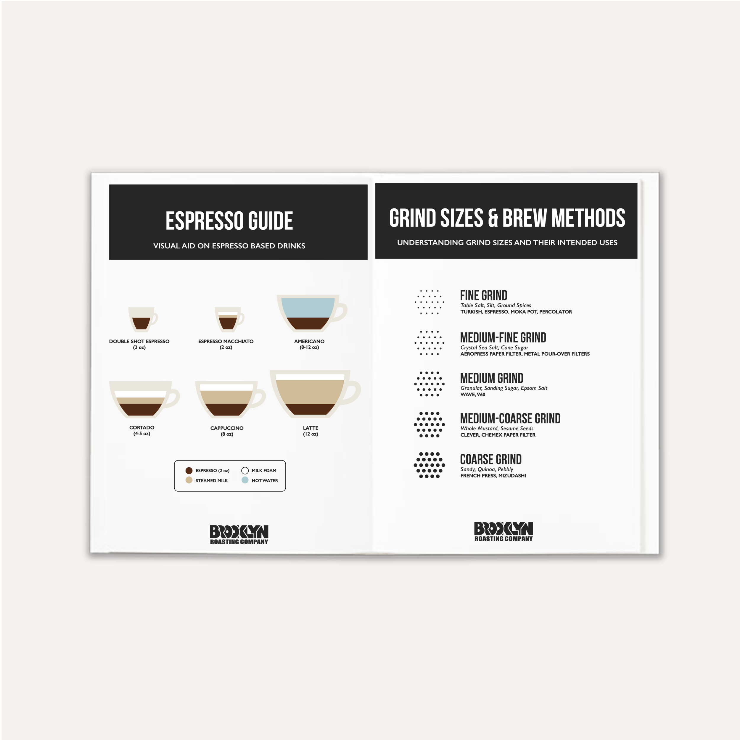 Visual aid for espresso beverages and grind size guide.
