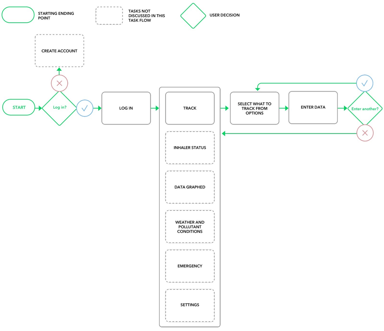 Userflow_Tracking_3x-p-1600.png