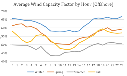 average power price by season and hour.png