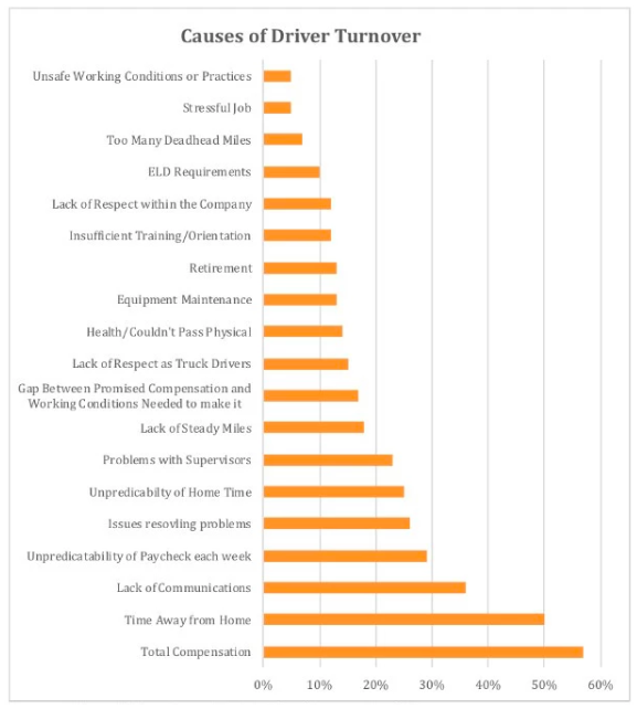 Source: Driver IQ Recruitment & Retention Survey, Q1 2018.