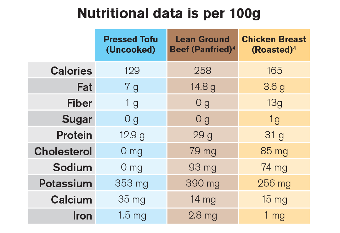(4) Nutrition data sourced from the  Government of Canada