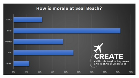 Recent results from CREATE survey