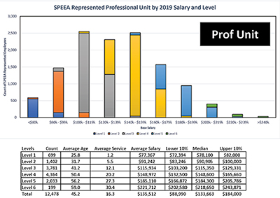 Got Salary Data? — Friend of SPEEA