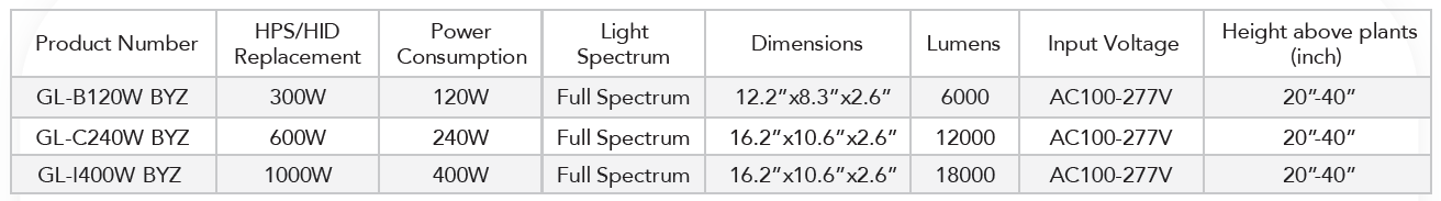 Grow Light Spec Table.png