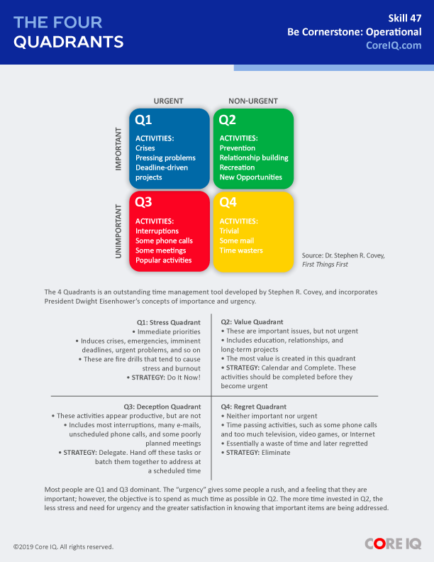 Skill 47: The Four Quadrants