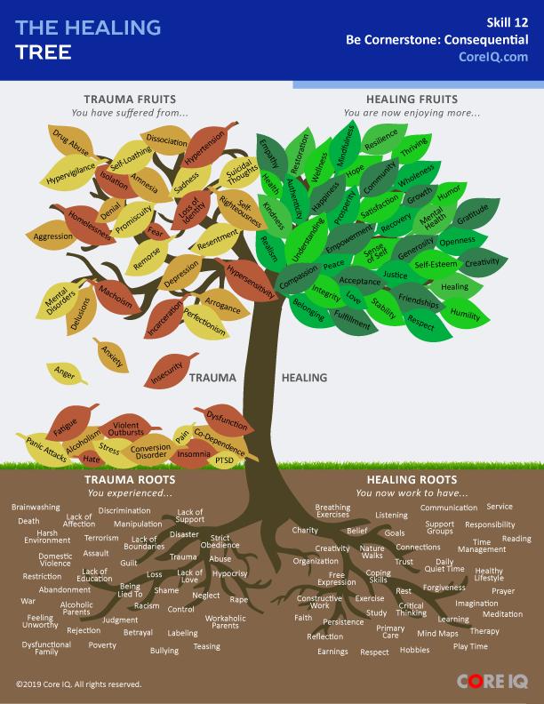Skill 12: The Healing Tree