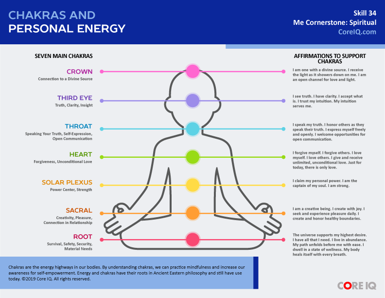 CHAKRAS AND PERSONAL ENERGY