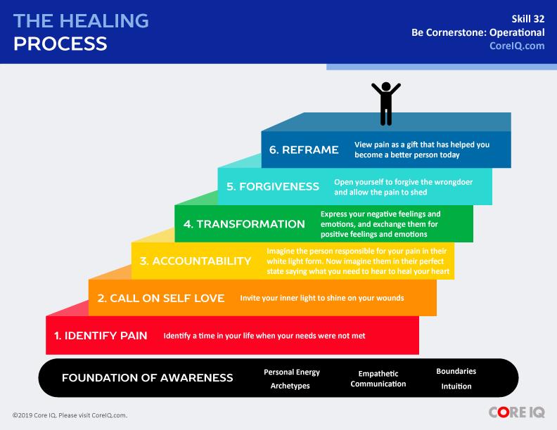 Skill 32: The Healing Process