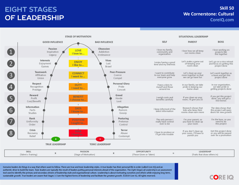 Skill 50: Eight Stages of Leadership