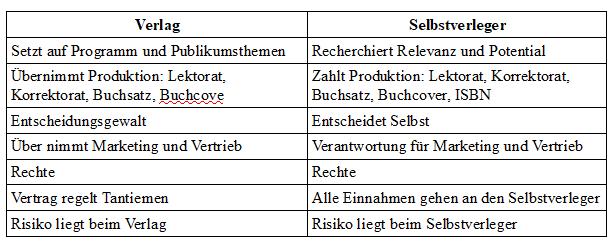 Vergleich Verlag Selbstverleger.png