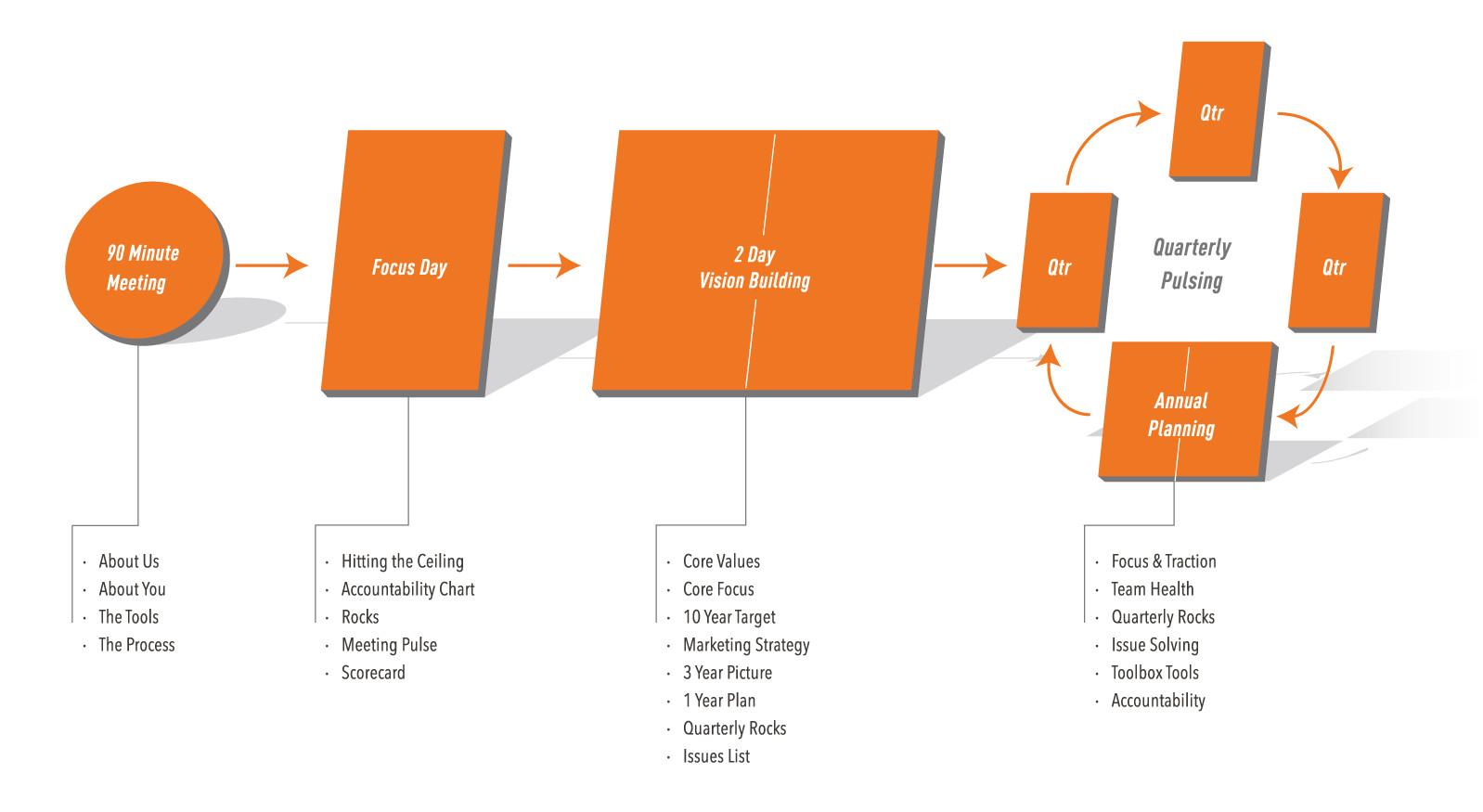 The EOS® Process