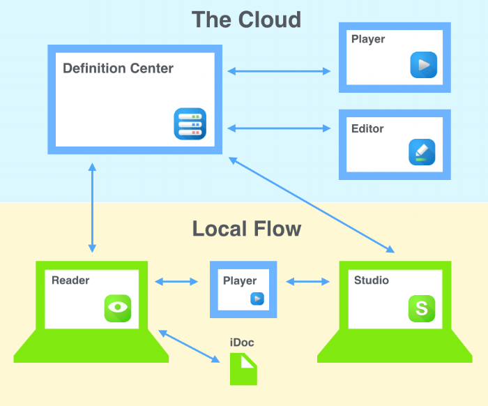 We needed a way to bridge the local software to the cloud, so this was an illustration to help all teams see the relevant components.