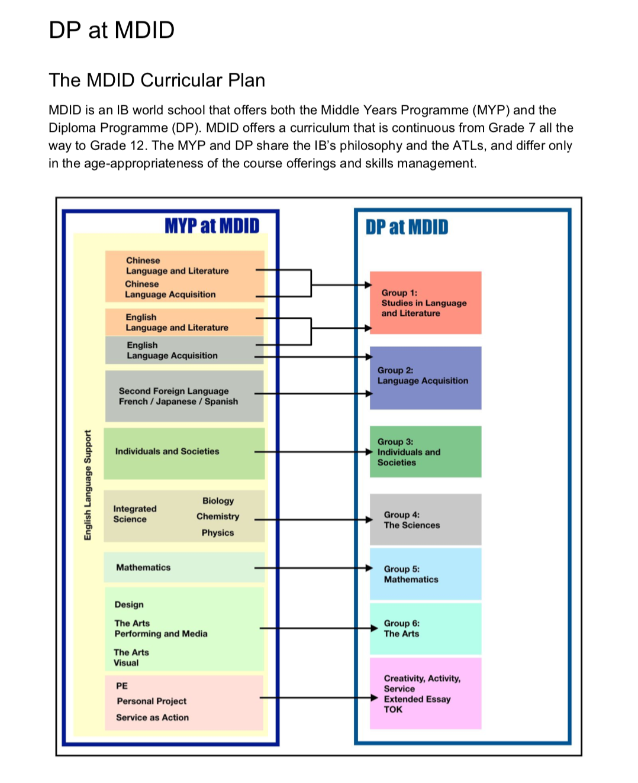 MDID Curricular Plan
