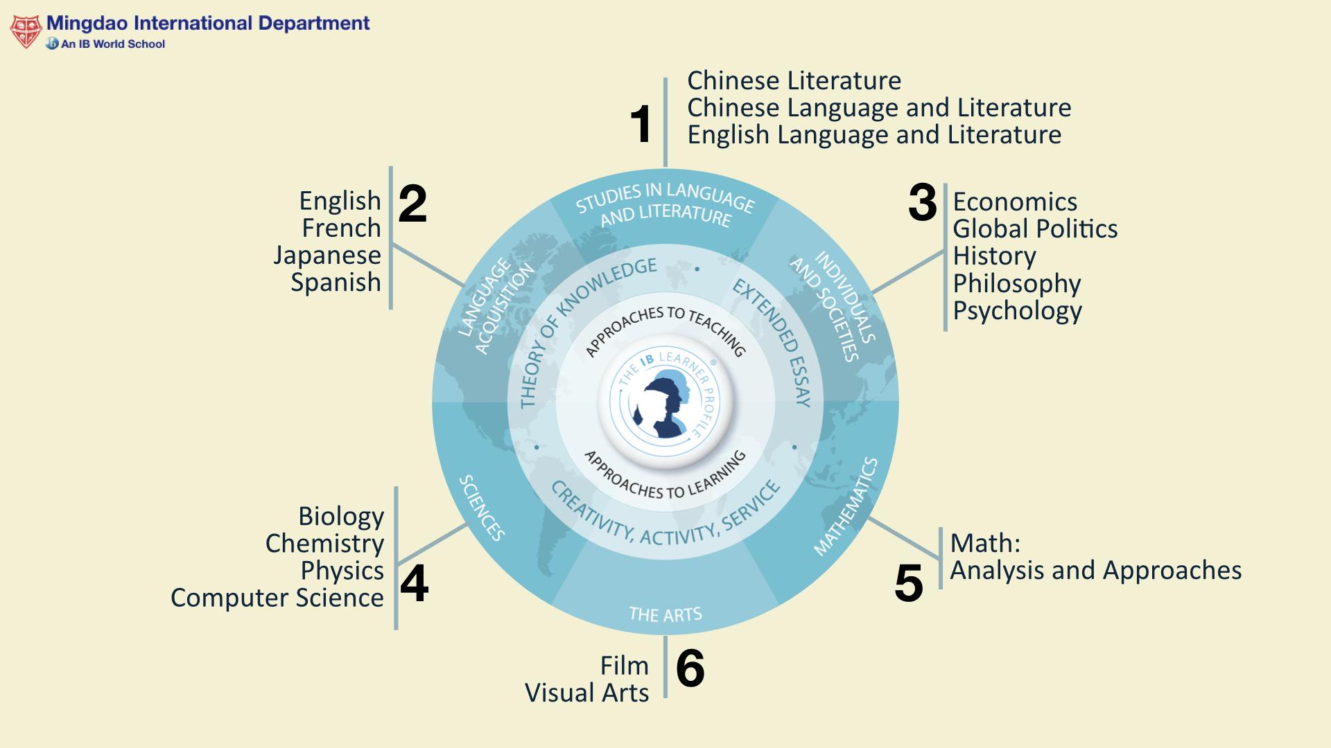 MDID Course Offerings.001.jpeg