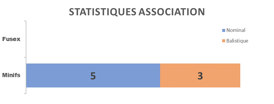 stats_2015_asso.png