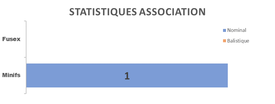 stats_2018_asso.png