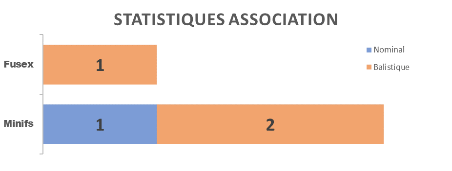 stats_2005_asso.png