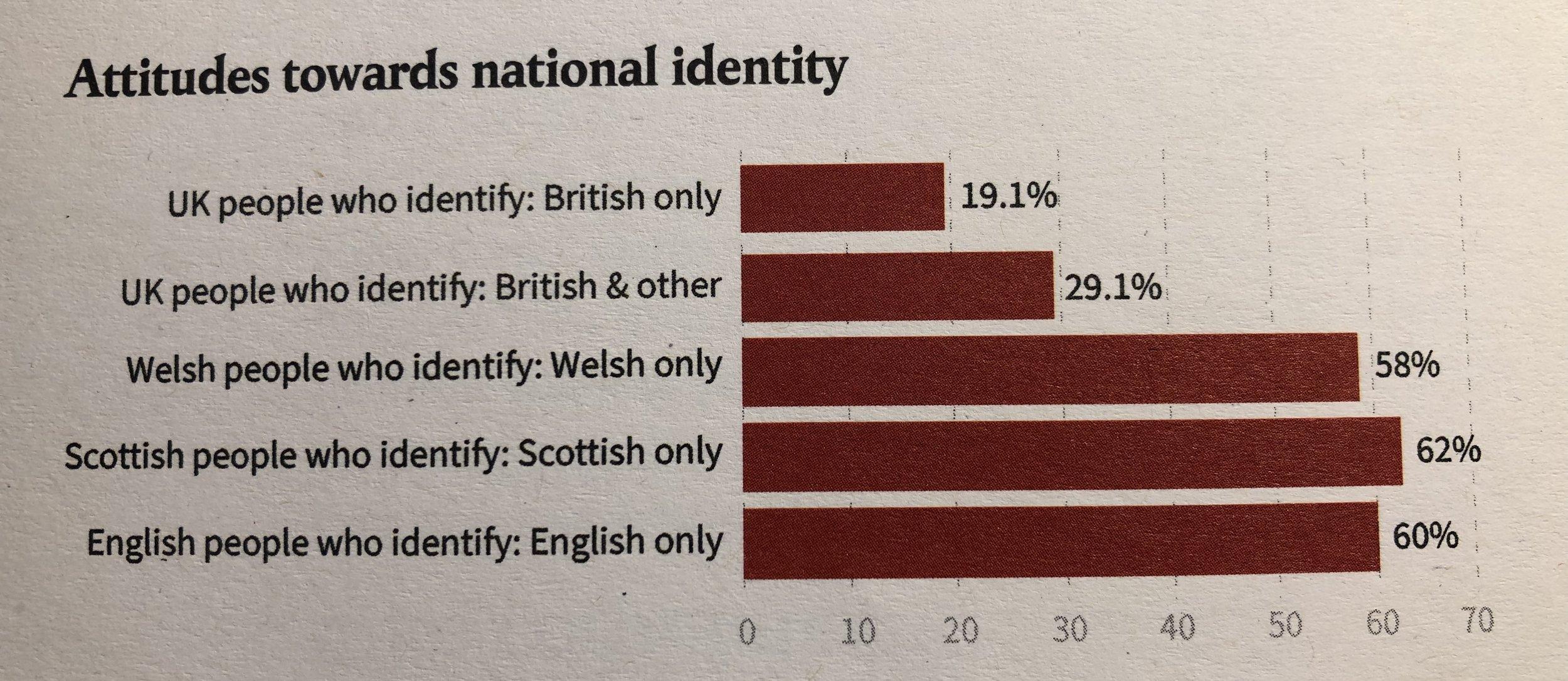 2011 Census Data