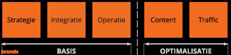Brandsom marketplaces Integratie timeline - integratie operatie compact.png