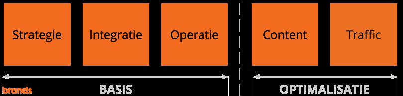 Brandsom marketplaces Integratie timeline - traffic compact.png