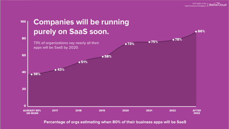 (Source:  https://financesonline.com/2018-saas-industry-market-report-key-global-trends-growth-forecasts/ )
