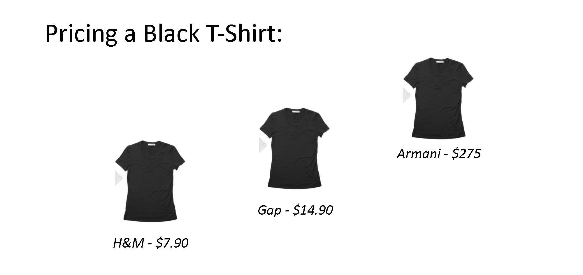 Pricing a Black T-Shirt