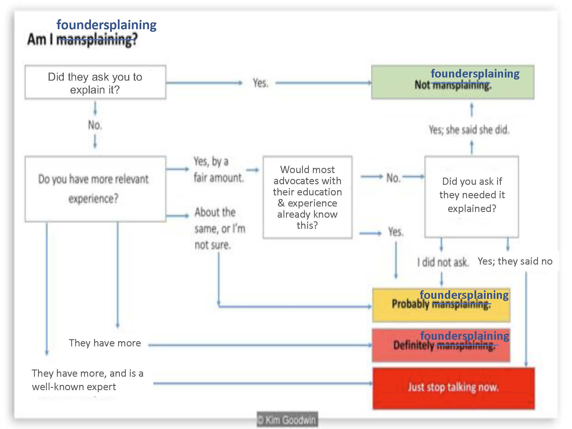 Adapted from Kim Goodwin's Flow Chart of Mansplaining