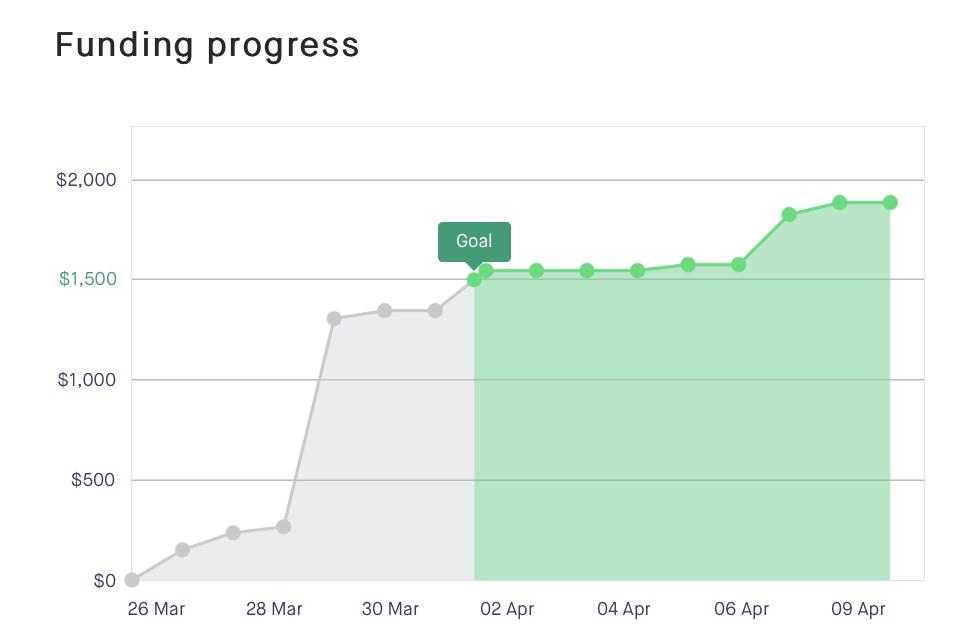 Kickstarter Funding History for  The Titanic Effect