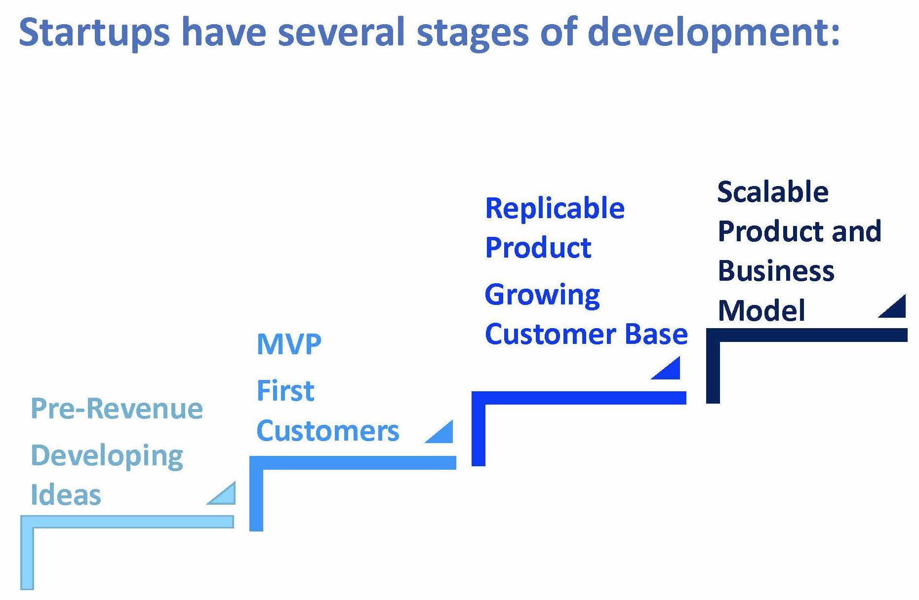 Stages of Startup Development.jpg