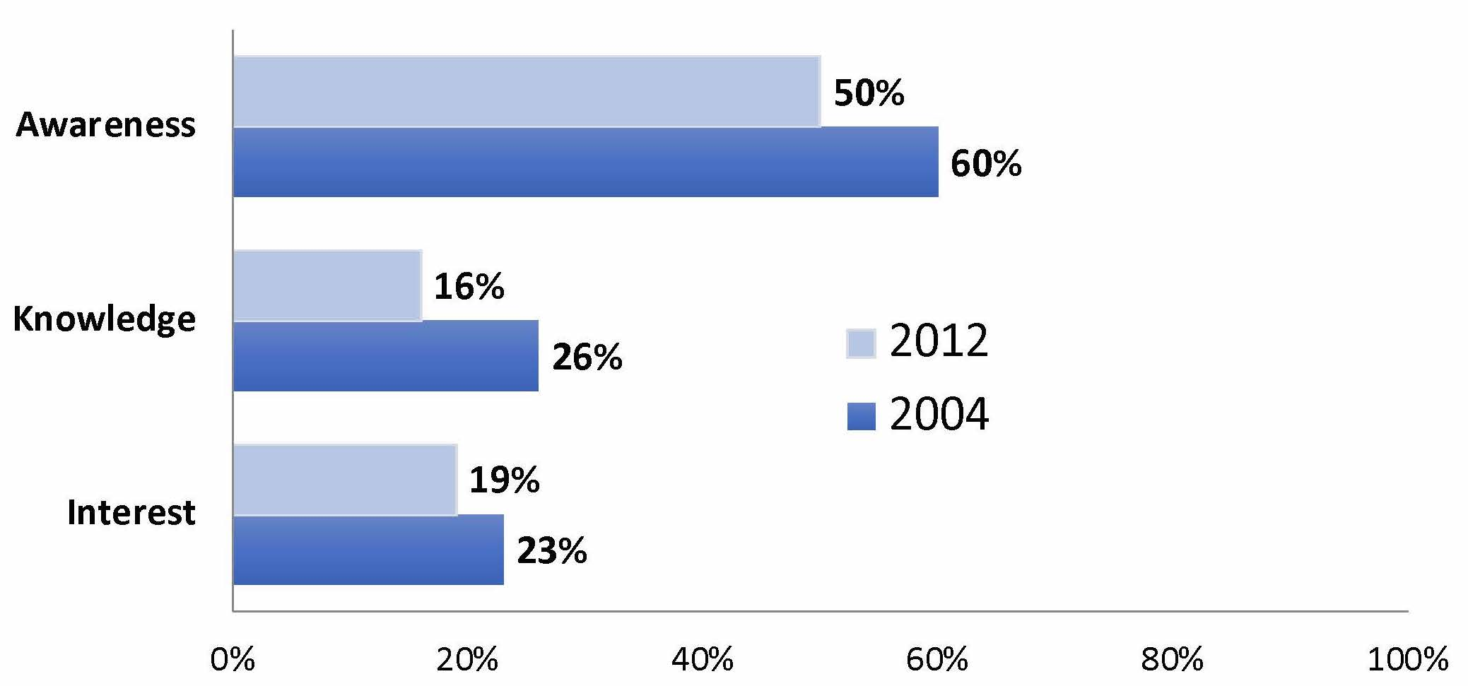 Kaiser Permanente Advertising Results 2004 to 2012