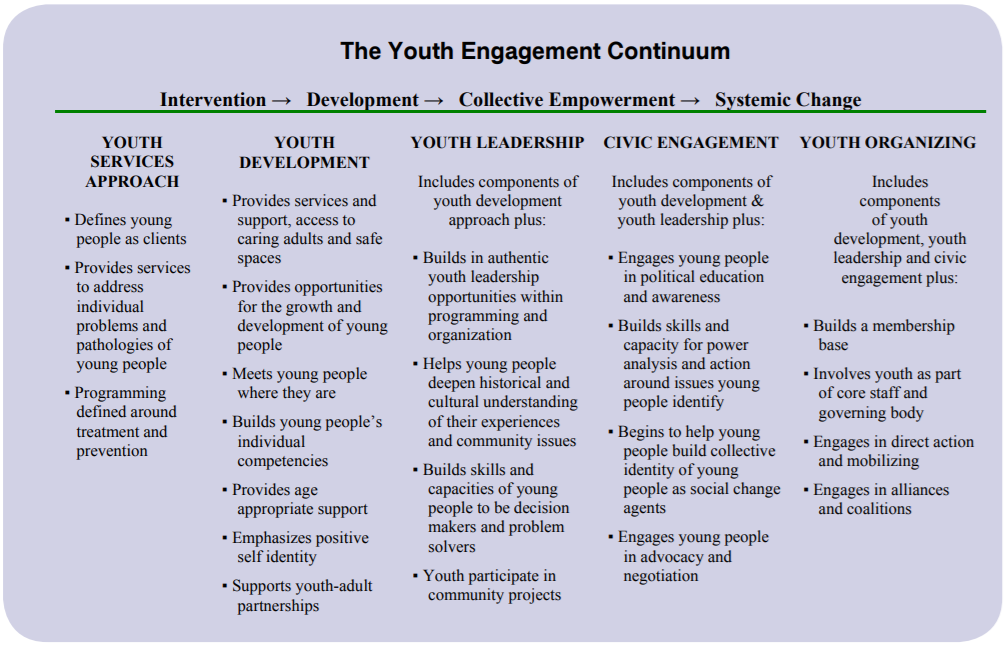Source: Forum for Youth Investment,   Core Principles for Engaging Young People in Community Change