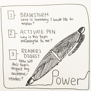 The Power of the Pen Spread - Pitch by Shinjini Mehrotra1-Brainstorm: What is something I would like to explore?2-Activate Pen: Why is this topic meaningful to me?3-Reader's Digest: How will this topic impact my audience/readers?