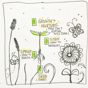 Floral Blog Post Creation Spread - Pitch by Benebell Wen0- Seed: The genesis of an idea/inspiration1- Sprout: How do I begin?2- Stem: How do I develop this idea?3- Growth + Nurture: How can I refine this idea/grow it more?