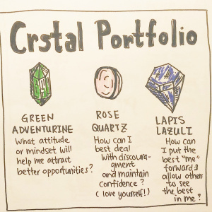 Crystal Portfolio: job hunting and career path Spread - Pitch by Olive DollYes I missed the Y please spare me. Gaaaah1-Green Adventurine: What attitude or mindset will help me attract better opportunities?2-Rose Quartz: How can I best deal with discouragement and maintain confidence? (love yourself!)3-Lapis Lazuli: How can I put the best