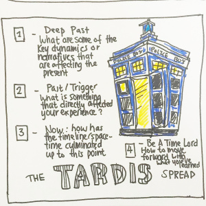The Tardis Spread - Pitch by Carol Roberts1-Deep Past: What are some of the key dynamics or narratives that are affecting the present from your deep past?2-Past/Trigger: What it something from your past that is directly affecting your experience right now?3-Now: How has the timeline/space-time culminated up to this point?4-Be a Time Lord: How to move forward with what you have learned and gathered and create a future that aligns with your personal empowerment and happiness