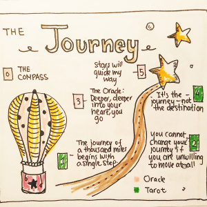 The Journey Spread - Pitch by Shinjini Mehrotra0-The Compass: Something that will guide me and ground me in the journey ahead1-The journey of a thousand miles begins with a single step: the first step of this journey2-you cannot change your journey if you are unwilling to move at all: how can I circumnavigate challenges?3-Deeper, deeper into your heart: how does this journey transform me?4-It's the journey, not the destination: what is this journey helping me realize? How is this journey inspiring me?5-Stars will guide my way: what is my higher purpose or higher calling?