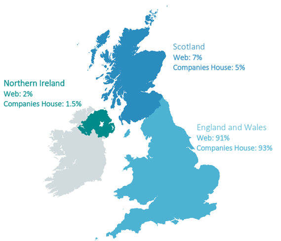 Figure 1. Web versus Companies House
