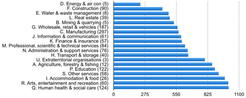 Average productivity rank by industry sector
