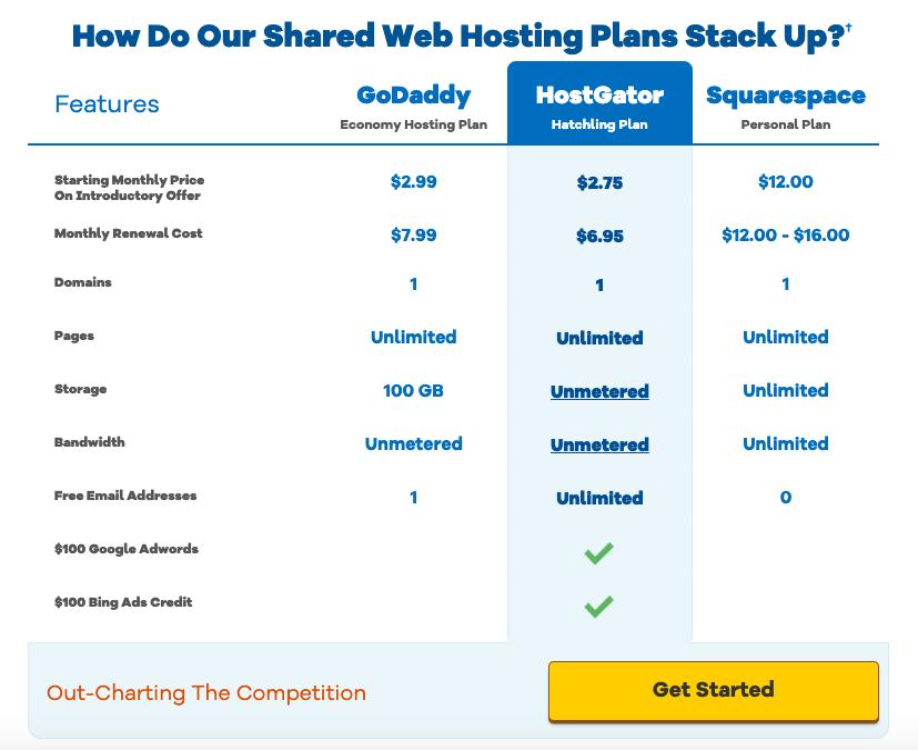 Start-a-profitable-blog-competitive-comparison.png