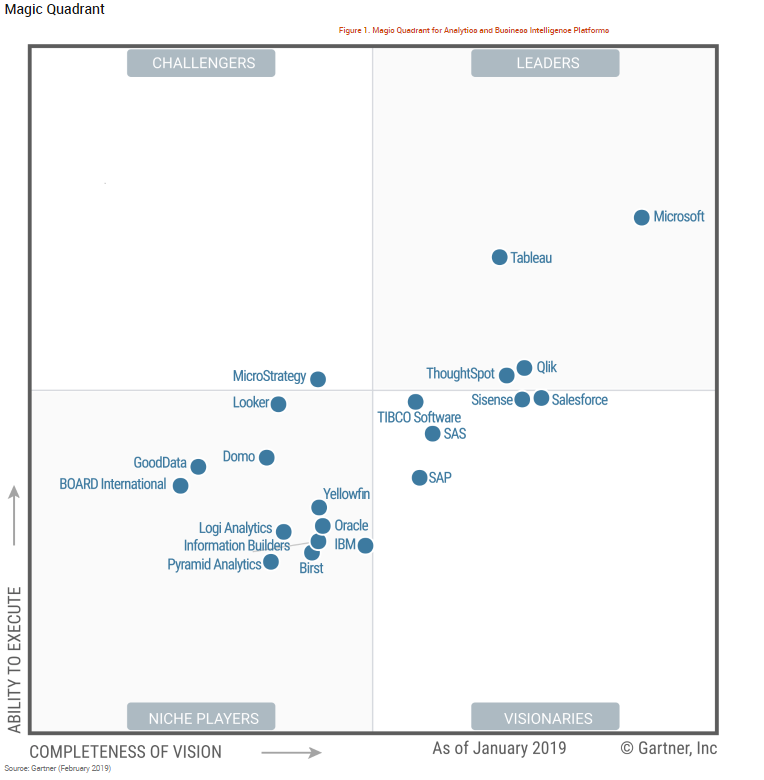 Gartner Magic Quadrant: A scatterplot showing the rankings of all of the major business intelligence software on the market as of January 2019.