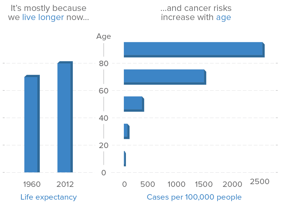 Figure 1: Prevalence of cancer as we age  Cancer Research UK